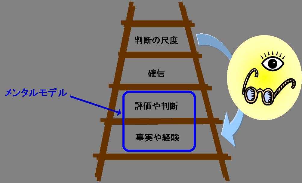 メンタルモデルと推論の梯子.png
