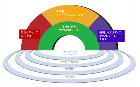 21世紀の学習のフレームワーク.png