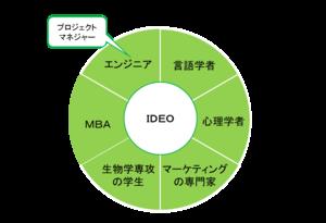 IDEOの事例.pngのサムネイル画像